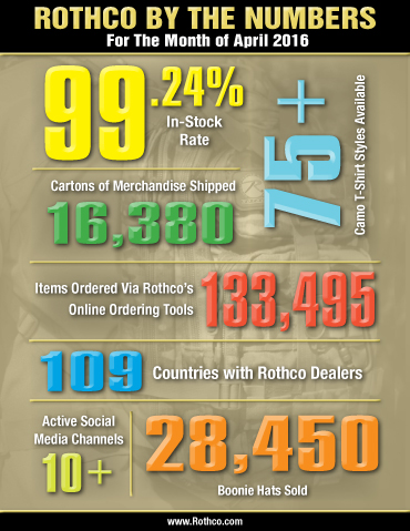 Rothco By the Numbers April 2016