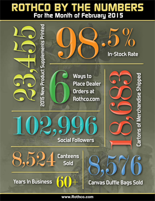 Rothco by the numbers Feb 2015