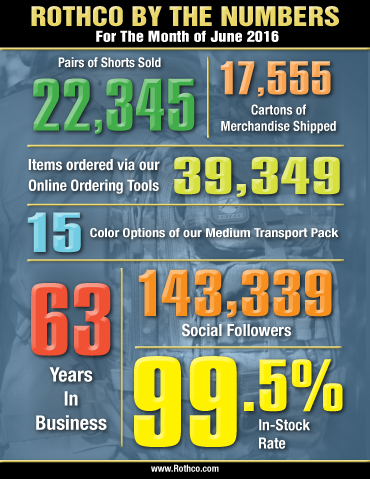Rothco By The Numbers June 2016