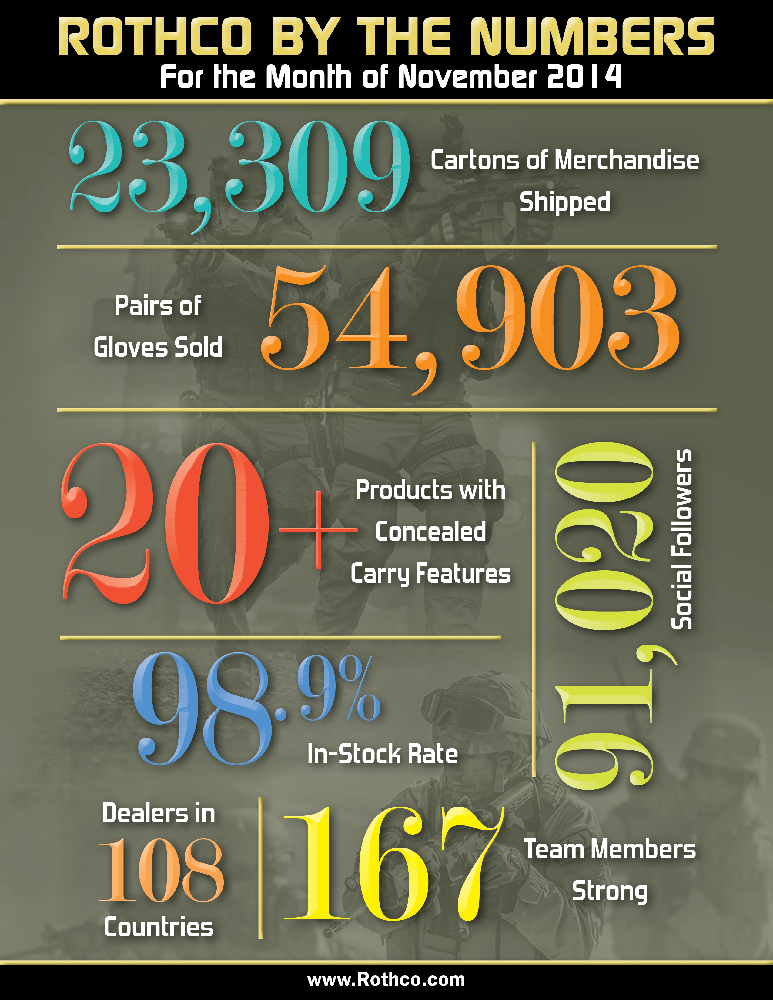 Rothco By The Numbers November 2014