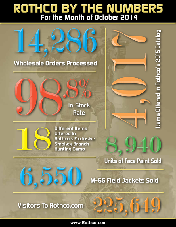 Rothco by the numbers for Oct 2014, wholesale tactical gear