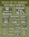 Rothco By The Numbers October